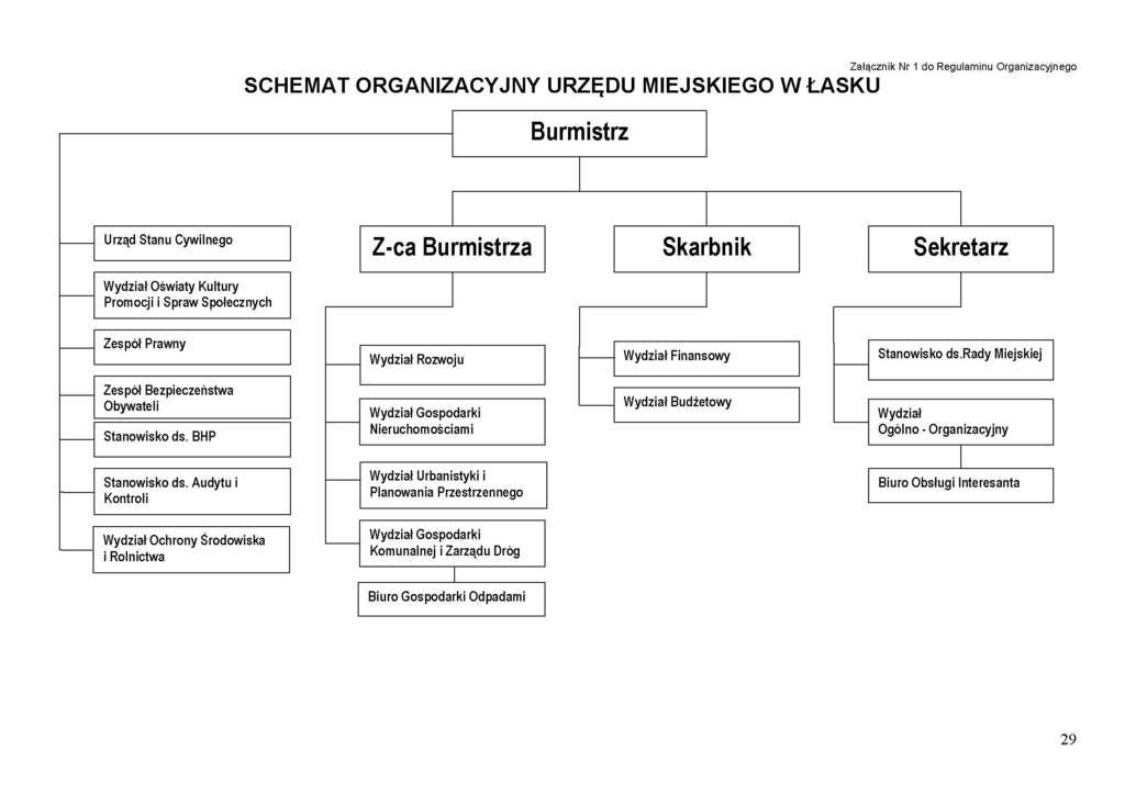 Schemat organizacyjny Urzędu Miejskiego w Łasku